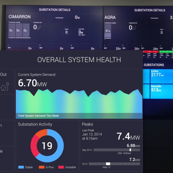 System Operation Center Dashboard